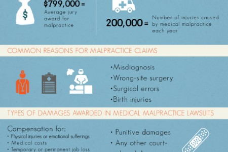 medical malpractice in india and in general Medical negligence is the legal theory on which most medical malpractice cases  hinge here's a primer on this  negligence in general negligence is a.