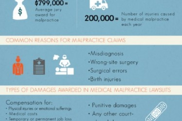 medical-malpractice-in-the-united-states_518c8d64223ce_w450_h300.png